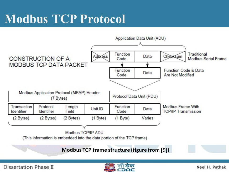Modbus TCP frame structure (figure from [9])